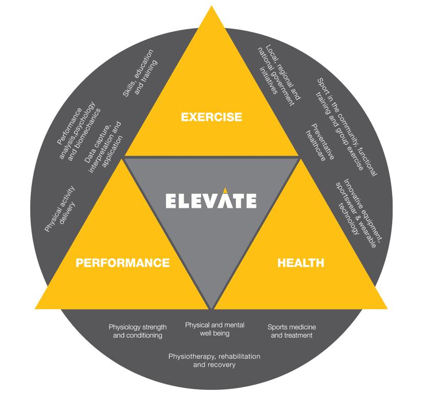 Elevate diagram